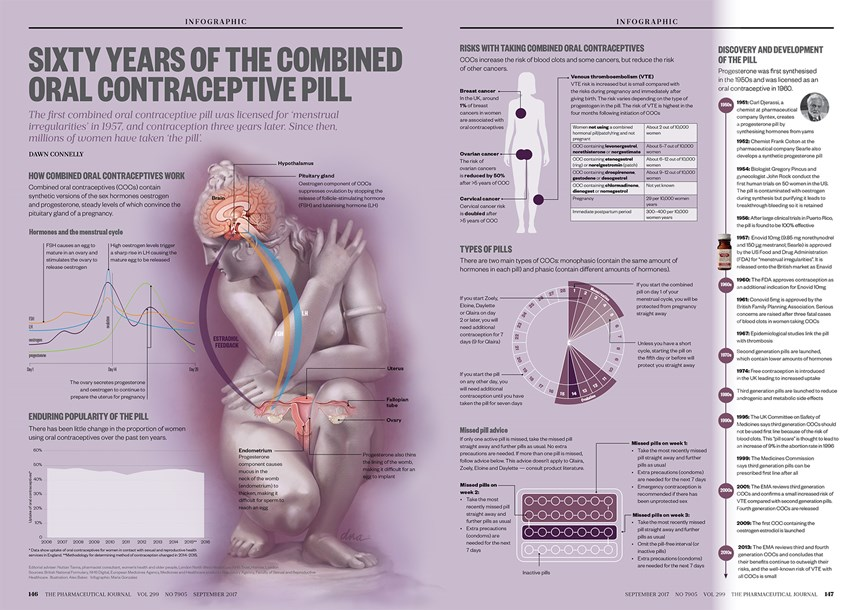 contraception combined oral contraceptive pill and Scribd is the world's largest social reading and publishing site.